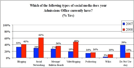 social-media-in-admissions1