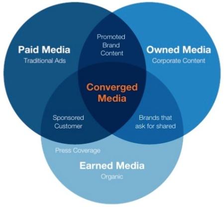 Convergence of media Altimeter